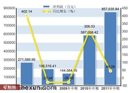 净利润85.76亿元,同比增长46.09%