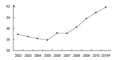 铁道部历年资产负债率