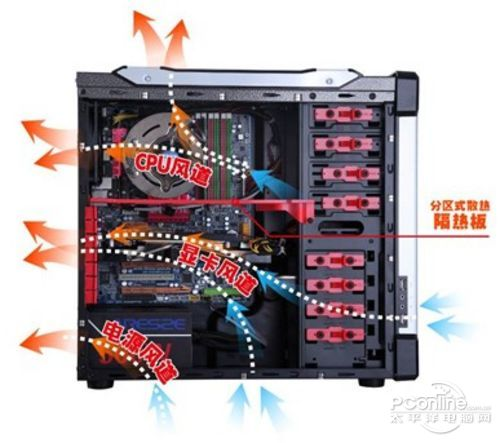 阿尔萨斯太阳圣塔机箱采用了专利分区式散热技术,如图所示,专利分区式散热技术为机箱内部创造了更加合理的风道流向。分区式散热系统的挡板,设置在显卡和北桥之间,上部分的发热大户CPU和北桥产生的热量通过机箱顶部和后部的风扇吹出机箱外部,而显卡部分的热量则会通过下置的电源风扇和机箱背部吹出,这样使得机箱内部几大发热源都能有自己进风出风的小循环环境。进而做到机箱整体散热效果大大提升。据大量多环境有效量测,无此技术之传统机箱内部温度会普遍高于采用此技术之阿尔萨斯机箱摄氏6、7度。请特别注意,6、7度的温差对于机