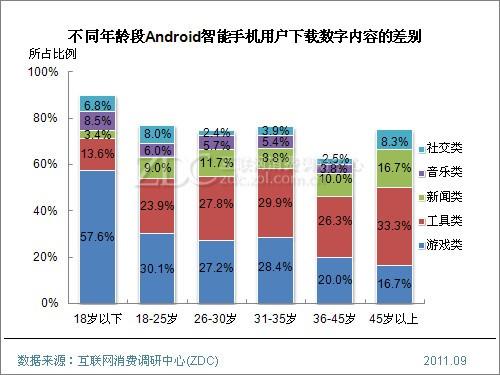 (图) 不同年龄段Android智能手机用户下载数字内容的差别