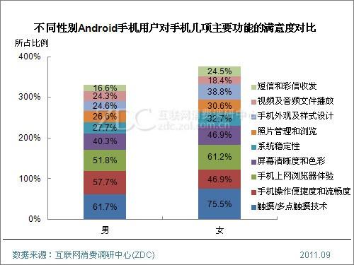 (图) 不同性别Android手机用户对手机几项主要功能的满意度对比