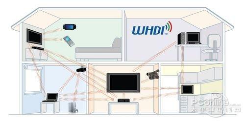 仅用一个高清信号发射器,将信号输出到电视或者投影仪之上.