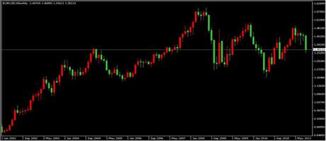 欧元对美元月线图