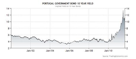 葡萄牙债券