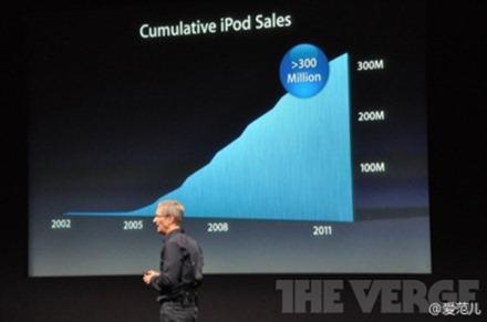 不过有一个事实大家不要忘记,iPod 是苹果产品线里面,少见的不断负增长的产品,自从 iPhone 开始流行以后,iPod 系列(不包括 iPod Touch)销量就开始逐年下降了。