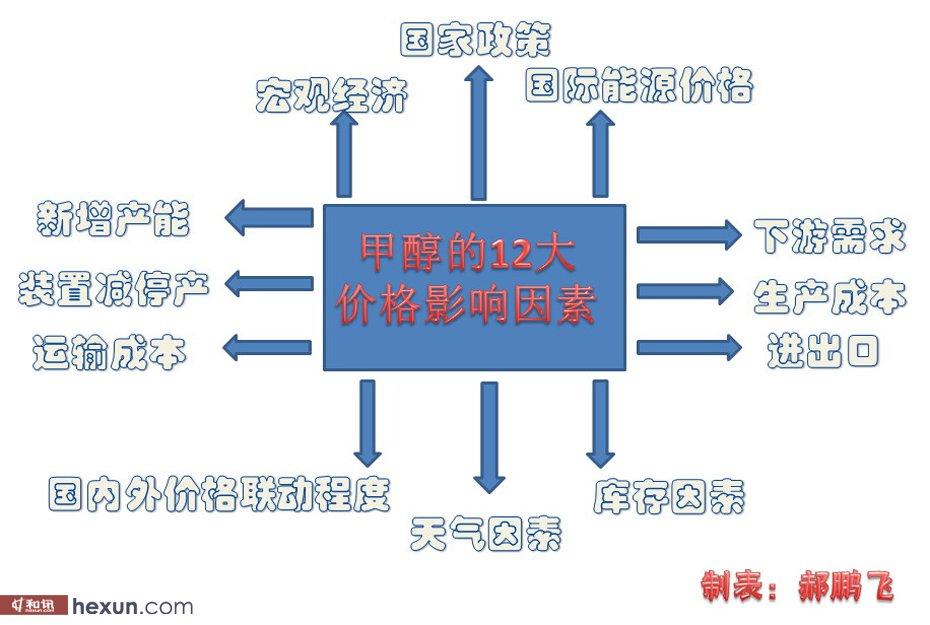 郑州商品交易所,甲醇期货,获批上市