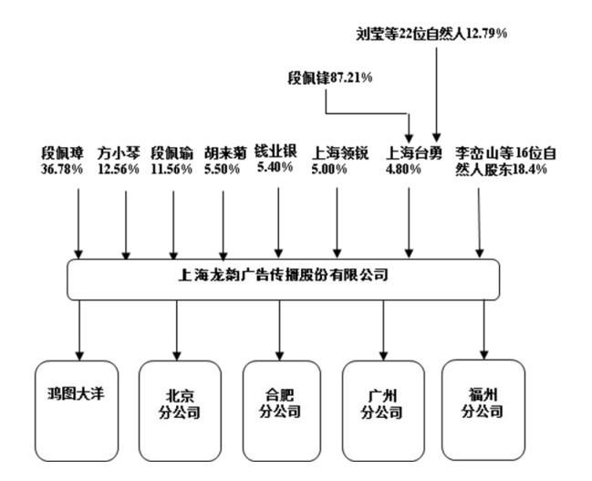 龙韵广告:发行人股权结构图