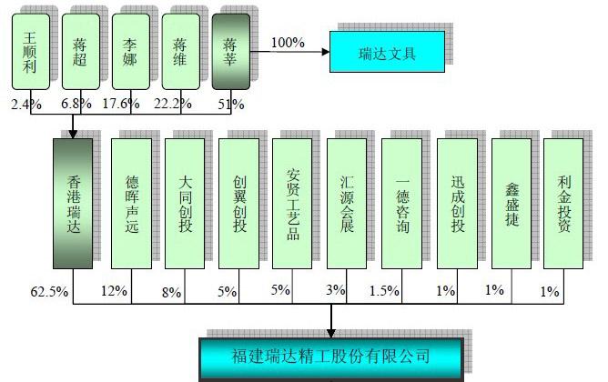 瑞达精工:发行人股权结构图