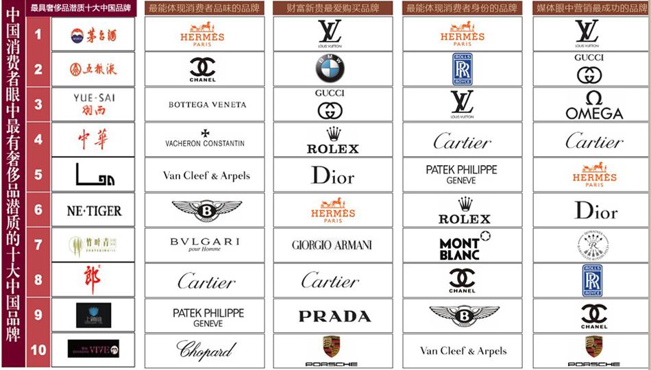 奢侈品牌_顶级珠宝品牌