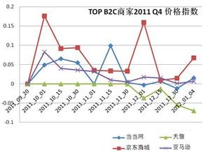 一淘2012年B2C网购行情