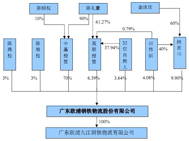 欧浦钢铁物流:发行人股权结构图