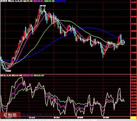 美元兑日元日K线走势图