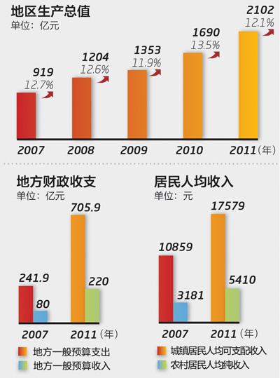 数据来源 宁夏回族自治区统计局