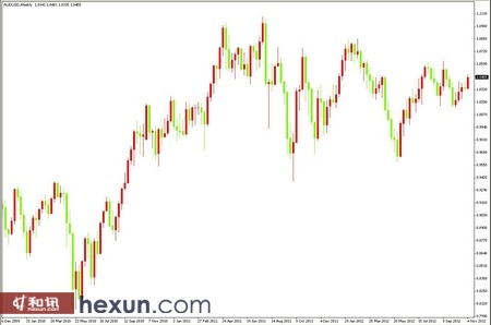 市场恢复理智 澳元兑美元自六周高位回落|GTC 泽汇资本