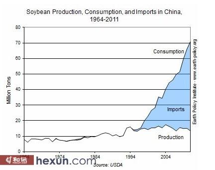 中国大豆产量,消费量,进口量(1964-2011)资料来源