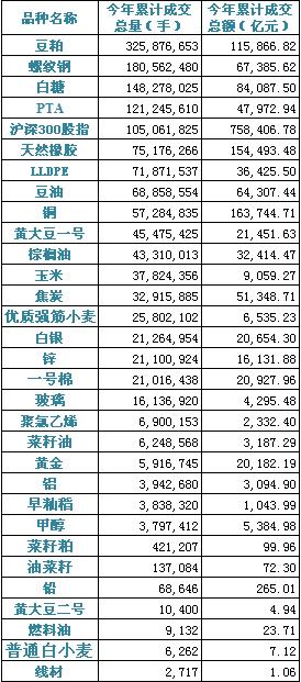 2012年累计成交总量与累计成交总额表