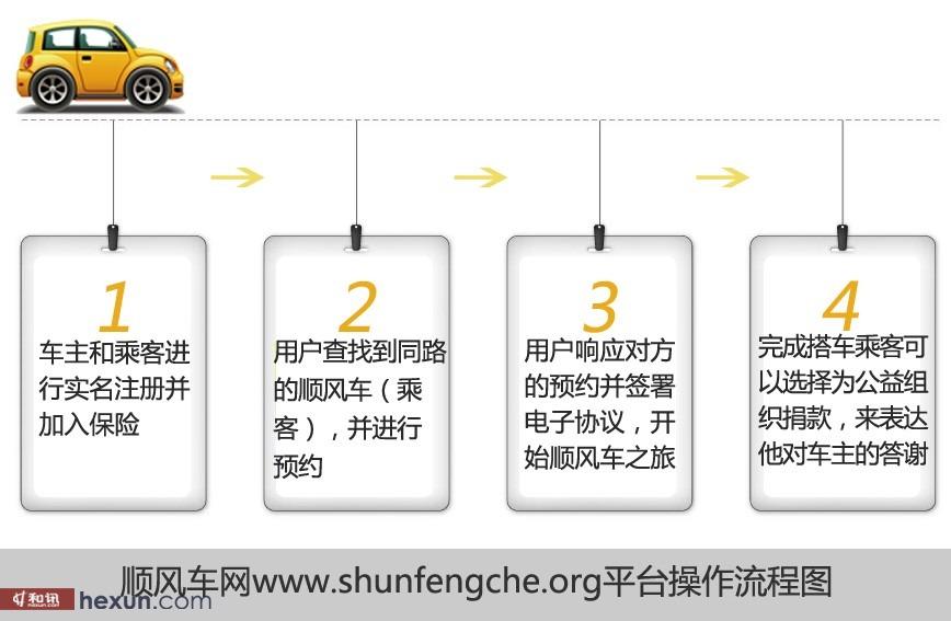 春节回家顺风车顺风车网使用流程图   附件2:APP客户端详解   下载APP客户端顺风车,按系统要求提交身份证号码、手机号码及车号等相关信息,客户端系统对信息进行实名认证。搭乘双方可在地图上手工描绘出自己的行车路线,一旦双方路程匹配,即可根据双方意愿,自由选择。如果没有这种完美匹配的顺风车,还可以选择起止路线范围内的顺风车,最远可以达到1.