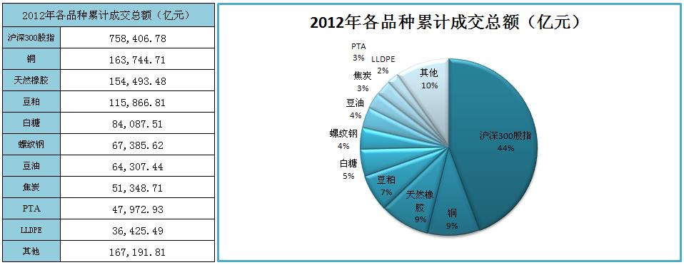 2012年各品种累计成交总额