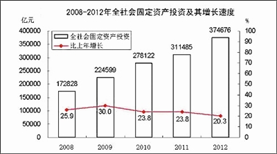 中国gdp50年表_近50年中国gdp增长图