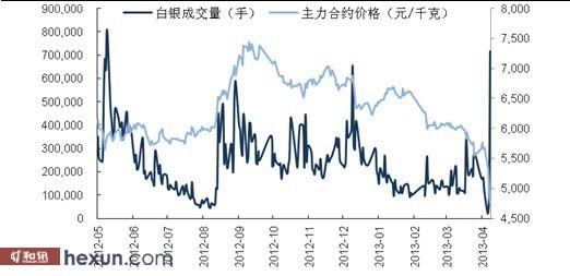 白银期货成交量与主力合约价格走势