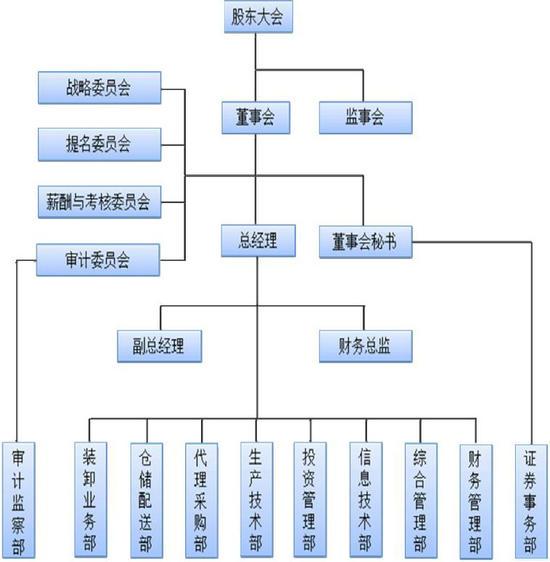 公司組織結構圖