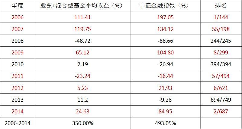 金融指数与主动管理类基金业绩对比