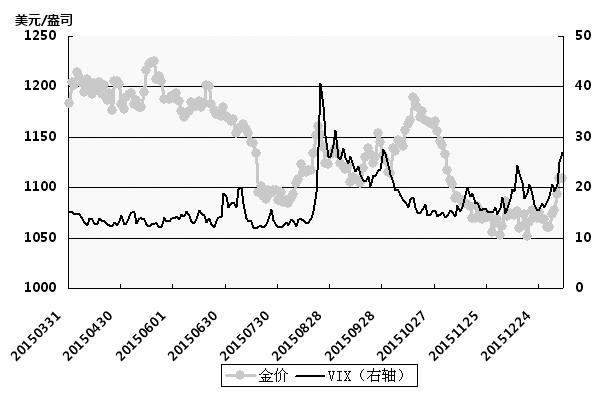 上周COMEX金價漲幅超過4%,而滬金漲幅更是接近5%。昨日商品整體大跌,滬金亦出現了小幅回調,但從影響黃金價格走勢的一系列因素來看,金價本輪上漲尚未結束,後市仍有上衝動力。