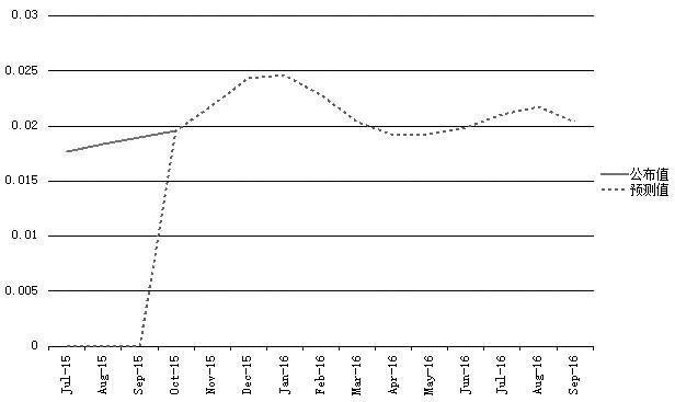 圖為美國核心CPI同比預測